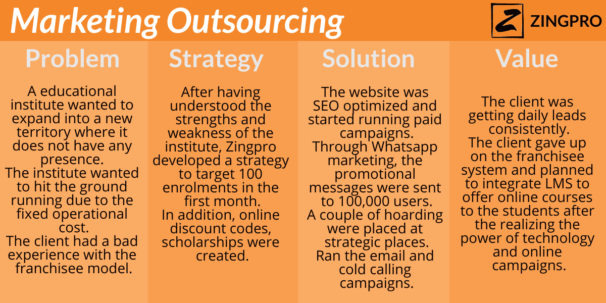 Marketing-Outsourcing-How-it-works