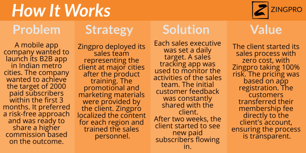 Sales-Outsourcing-How-it-works-india